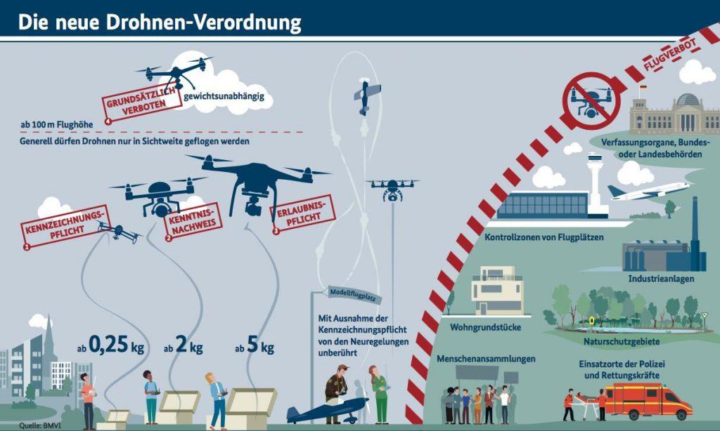 Die Drohnen Haftpflicht für Multicopter ist gesetzlich vorgeschrieben